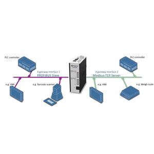 Anybus X-Gateway Profibus slave - Modbus-TCP slave, AB7634