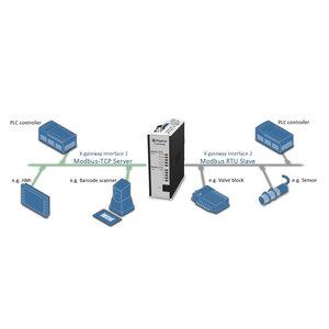 Anybus X-Gateway Modbus-TCP slave - Modbus-RTU slave, AB7641