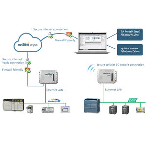 EWON Netbiter EC350, remote monitoring and / or access via fixed or mobile internet