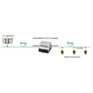 Anybus Modbus-RTU / Modbus-TCP gateway AB7702