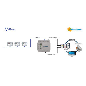 Intesis M-Bus to Modbus TCP & RTU gateway INMBSMEB0600000 - 60 devices