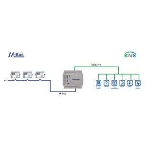 Intesis M-Bus to KNX gateway INKNXMEB0200000 - 20 devices