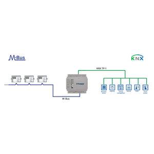 Intesis M-Bus naar KNX-gateway INKNXMEB0600000 - 60 devices