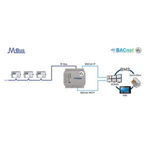 Intesis M-Bus naar BACnet IP & MS / TP-gateway INBACMEB0600000 - 60 devices