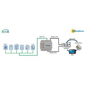 Intesis Modbus TCP/RTU naar KNX TP-gateway INKNXMBM6000000 - 600 data punten