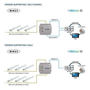 Intesis DALI naar BACnet IP-server gateway INBACDAL1280000 - 128 devices