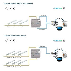 Intesis DALI to BACnet IP server gateway INBACDAL1280000 - 128 devices