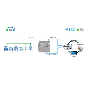 Intesis KNX TP to BACnet IP & MS/TP gateway INBACKNX1K20000 - 1200 data points