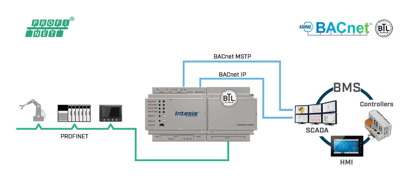 Intesis Profinet - BACnet IP - MS/TP gateway ...