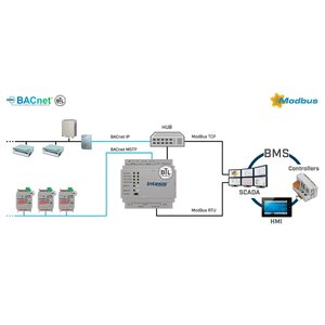 Intesis BACnet to Modbus gateway INMBSBAC2500000 - 250 datapoints