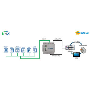 Intesis KNX TP naar Modbus TCP / RTU-gateway INMBSKNX3K00000 - 3000 punten