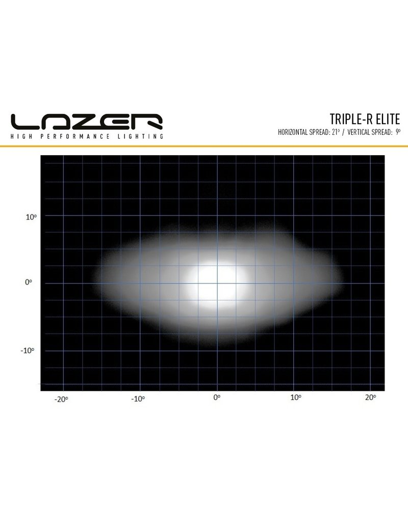 LAZER LED integration kit approved  VW T5 (2010+)
