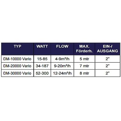 Aquaforte Aquaforte Vijverpomp DM-10.000 Vario