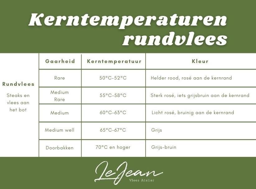 Kerntemperaturen rundvlees