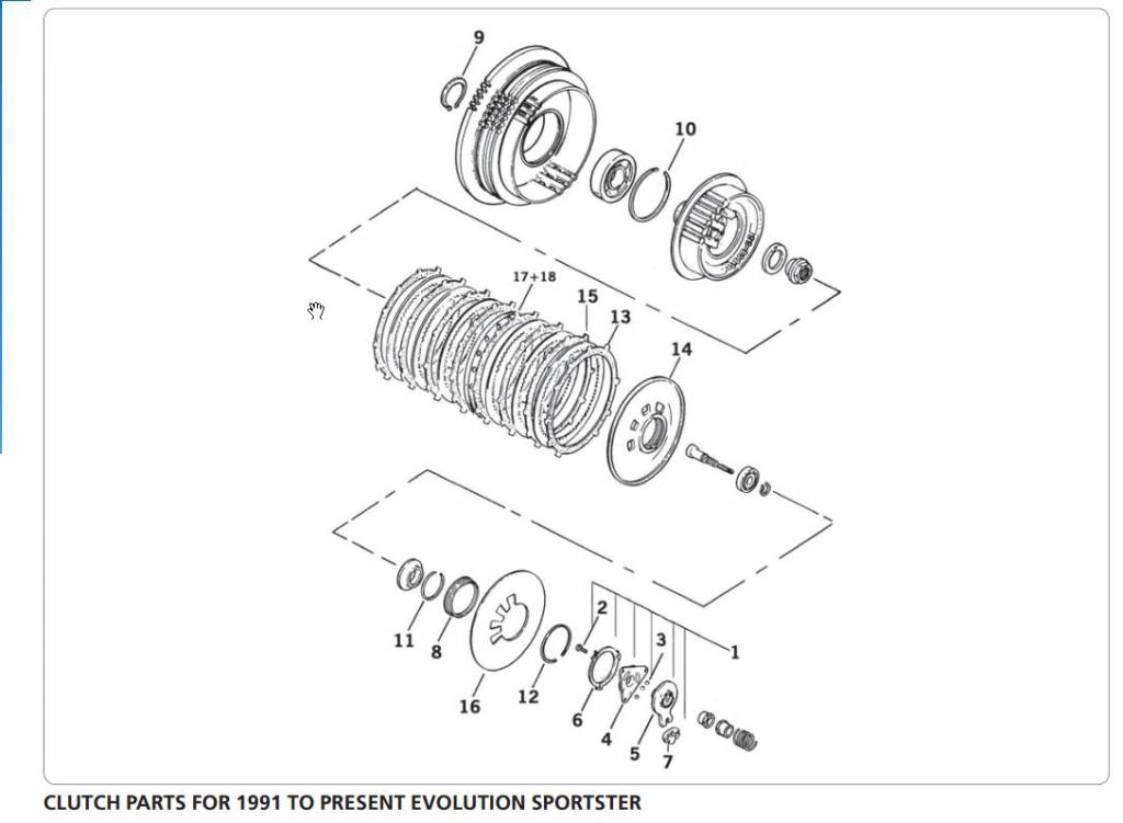 Clutch Parts For 1991 To Present Evolution Sportster