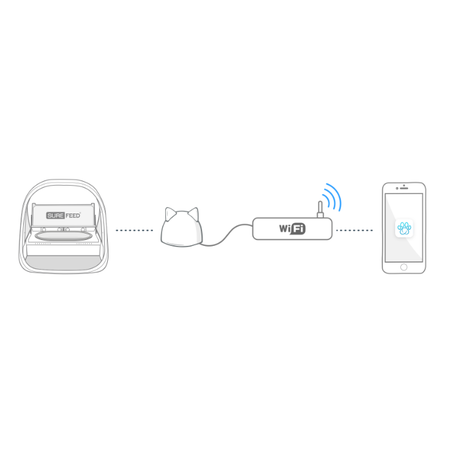 Sure petcare Surefeed Microchip Voerbak Connect Bundel