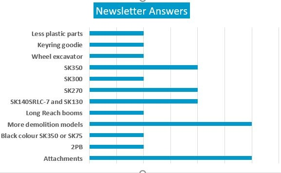 Newsletter answers