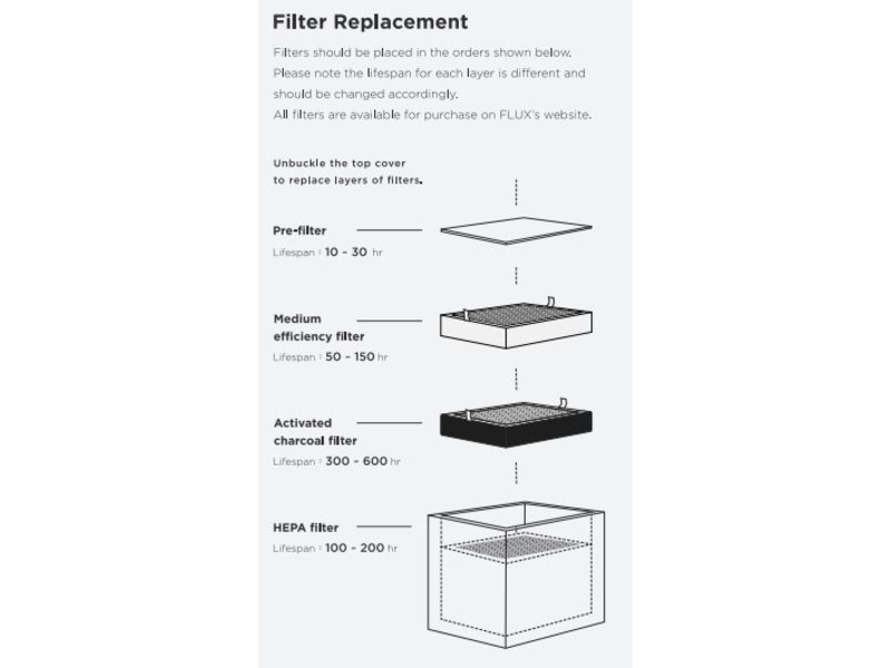FLUX Koolstof filter vervanging Beam Air