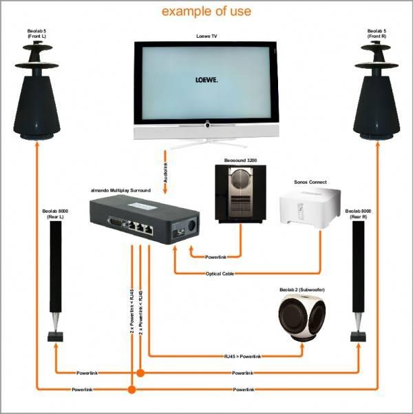 Multiplay surround switch Loewe-2