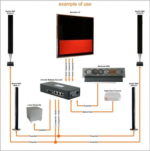 Multiplay surround switch Loewe-3