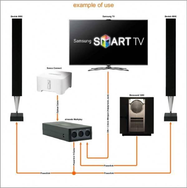 Multiplay stereo Optisch-3
