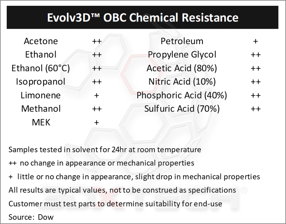 OBC Chemical resistance