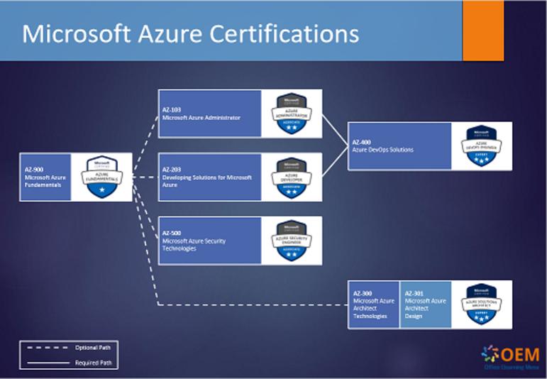 AZ-103 Microsoft Azure Administrator OEM Certkit