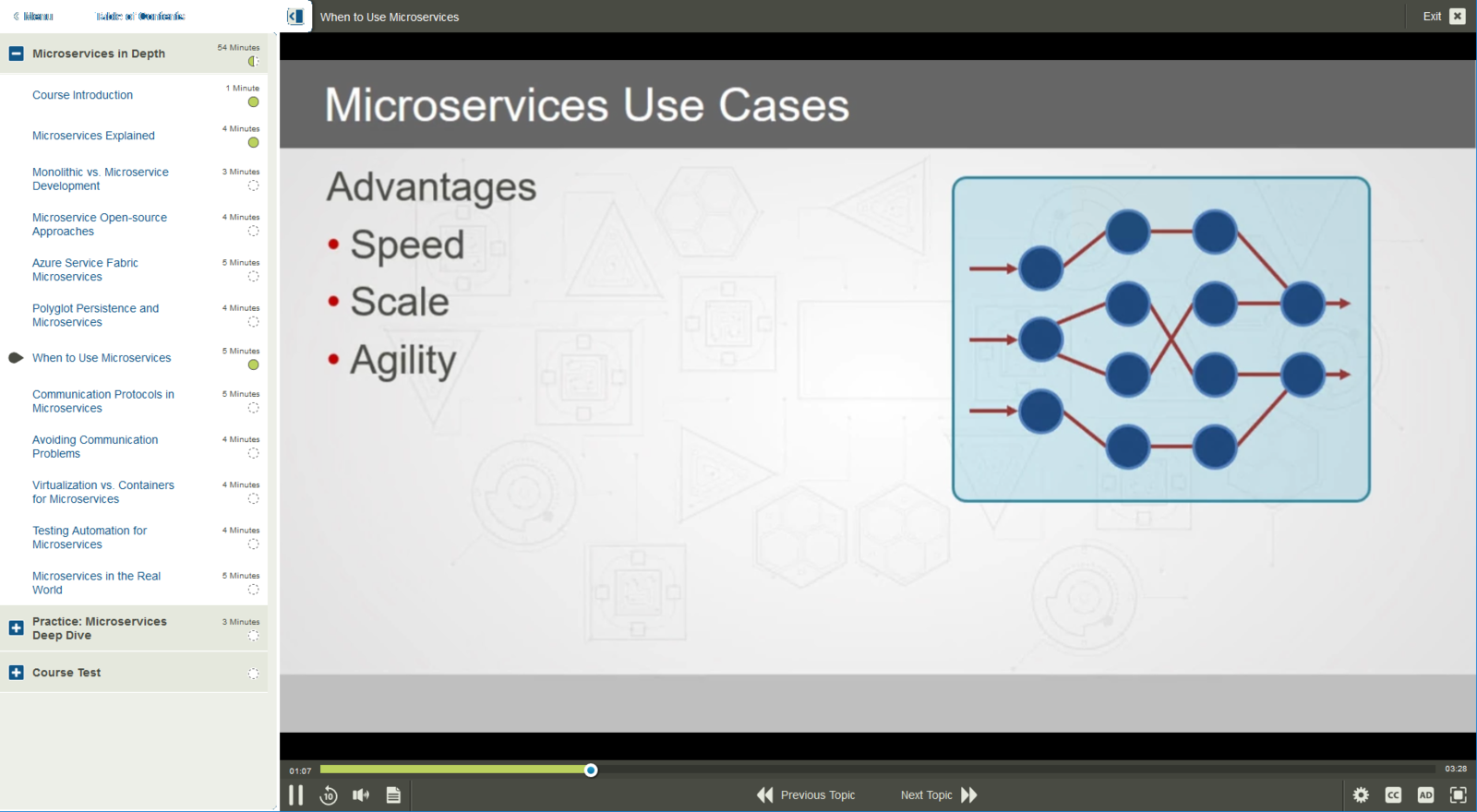Microservices Microservices Architecture E-Learning Kurs