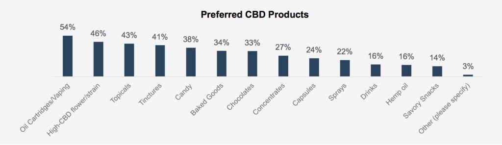 CBD effectiever dan medicijnen