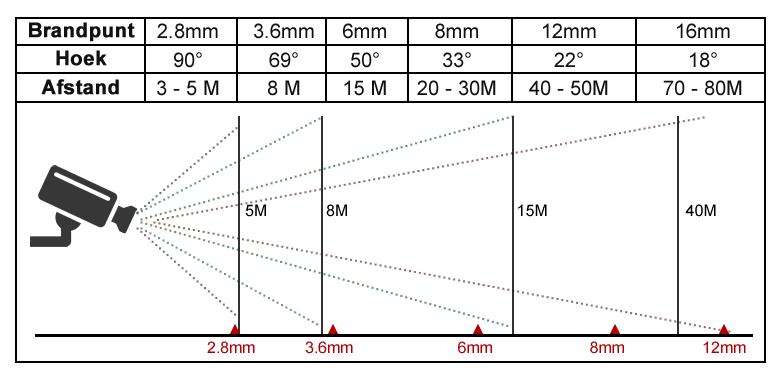 Welke lens en welke camera?