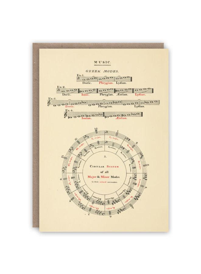 Musikalische Modi Musterbuchkarte