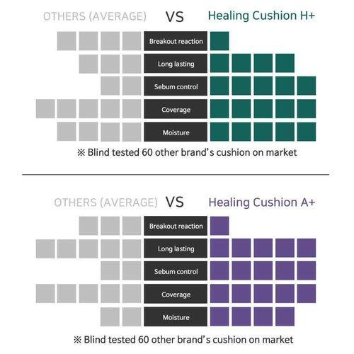 Troiareuke H+ Healing Cushion SPF50+ PA++++ (Houdbaar tot 01-11-2021 )