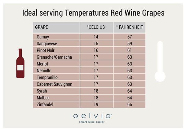 The  List of Ideal Serving Temperatures for the World's Major Grapes and Terroirs
