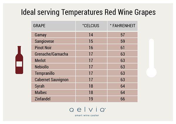 De Lijst van de Ideale Serveertemperaturen voor de Belangrijkste Druiven en Terroirs van de Wereld