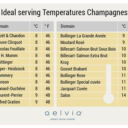 Les Températures de Service Pour le Champagne, Prosecco et Cava