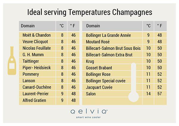 Hoe Verknoei ik Champagne en Mousserende Wijnen: Bubbelkillers op de Loer