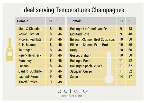 The Best Serving Temperature for Champagne, Prosecco and Cava