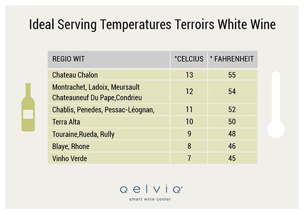 Les Températures de Service Pour le Vin Blanc, de Chardonnay au Sauvignon Blanc