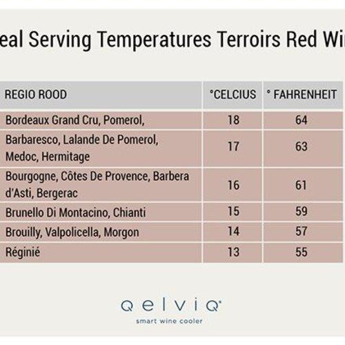 Les Températures de Service Pour le Vin Rouge, de Pinot Noir au Cabernet Sauvignon