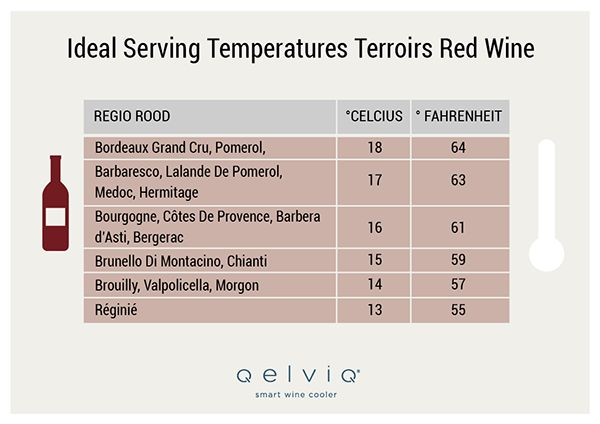 The Best Serving Temperature for Red Wine, from Pinot Noir to Cabernet Sauvignon