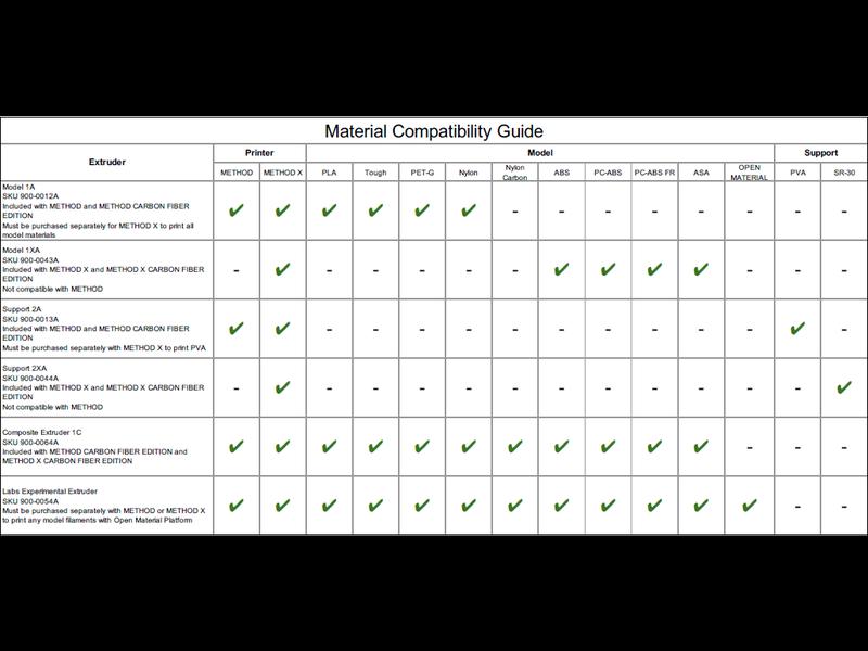 MakerBot Support 2A Extruder for MakerBot Method