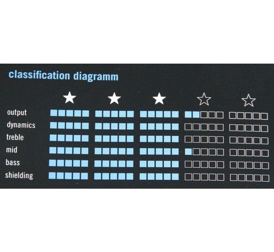 Klotz KIK Pro Instrumentkabel - 9 meter