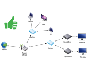 Home network - Internet