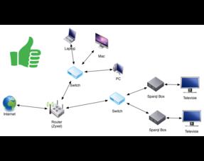 Thuisnetwerk - Internet