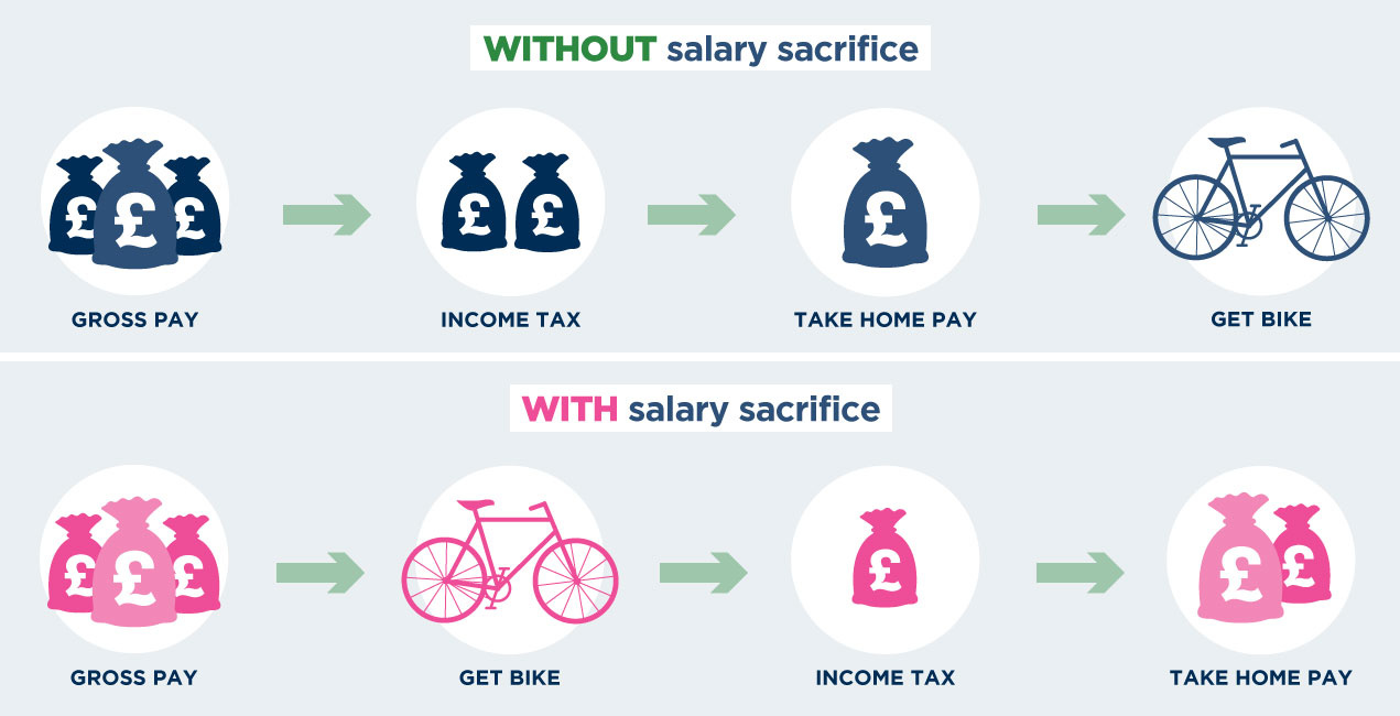 How 'cycle to work' salary sacrifice works