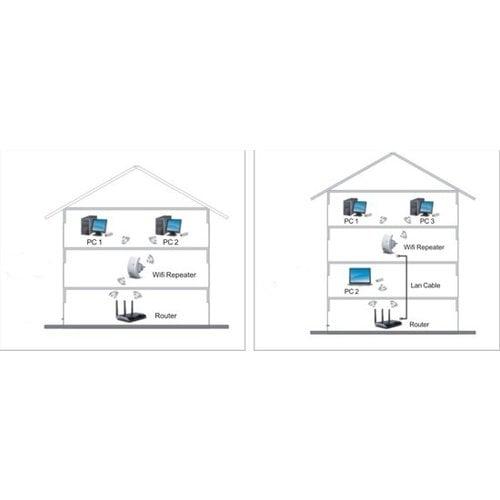 Wifi repeater - Signal Amplifier - Range Extender