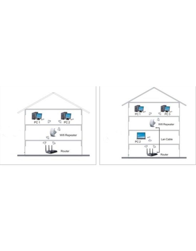 Parya Official  Wifi repeater- Signaal Versterker - Range Extender