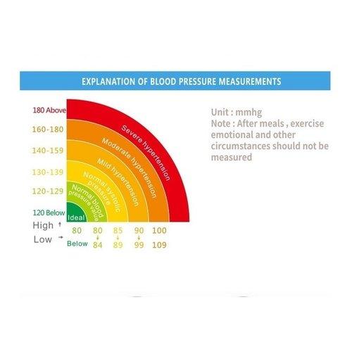 Blood pressure monitor - Wrist