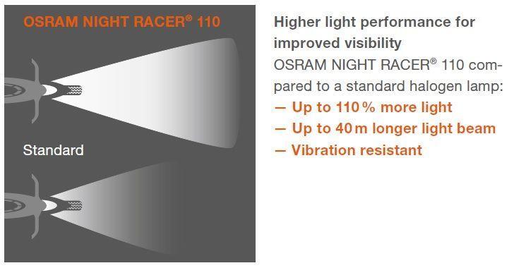 Osram Night Racer 110 % H4