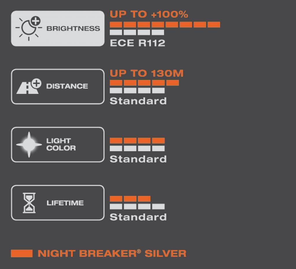 Osram H1 Nightbreaker silver Single